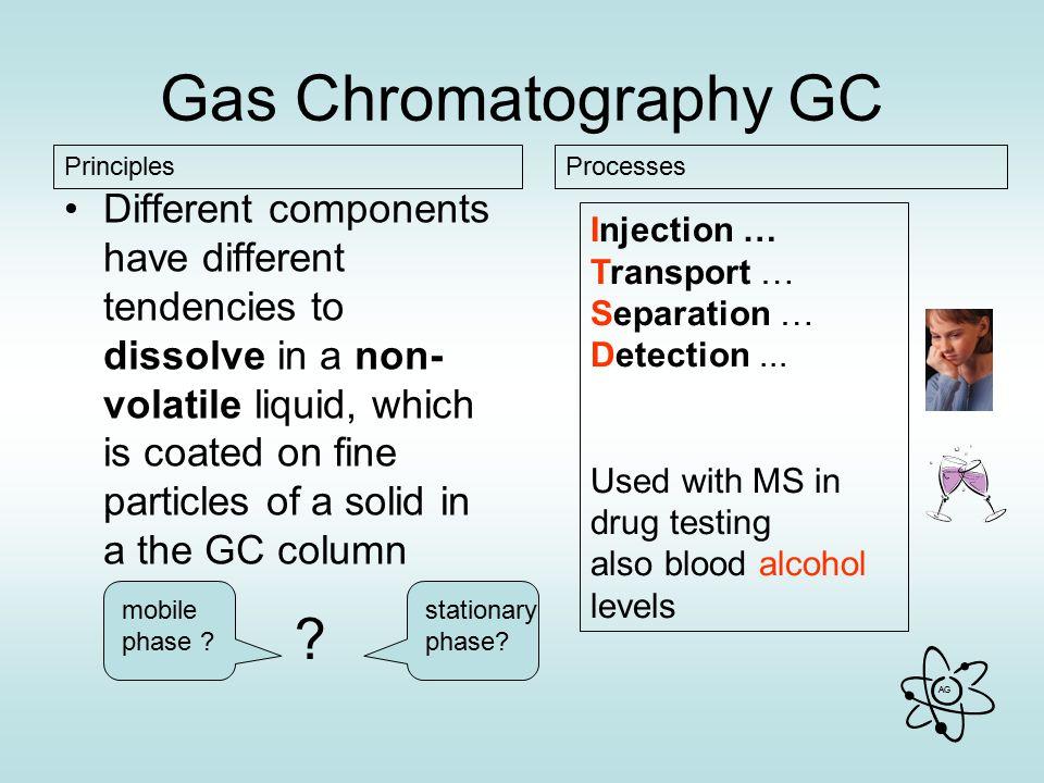 Gas Chromatography GC Principles. Processes.
