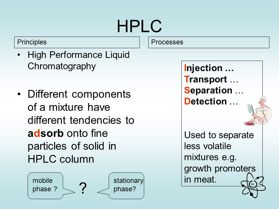HPLC Principles. Processes. High Performance Liquid Chromatography.