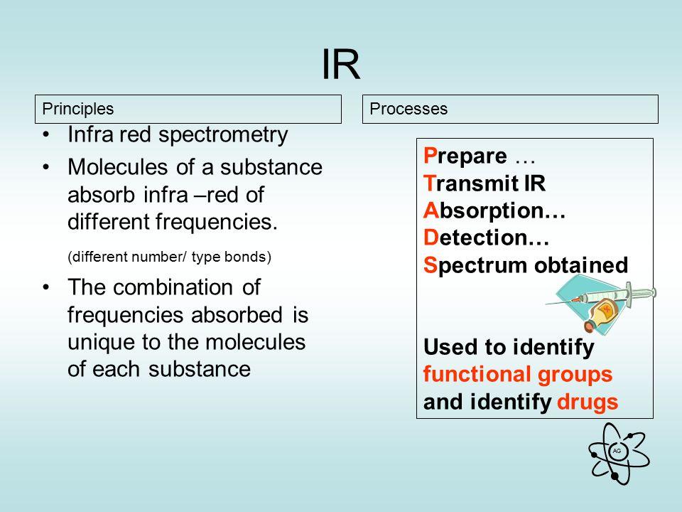 IR Infra red spectrometry