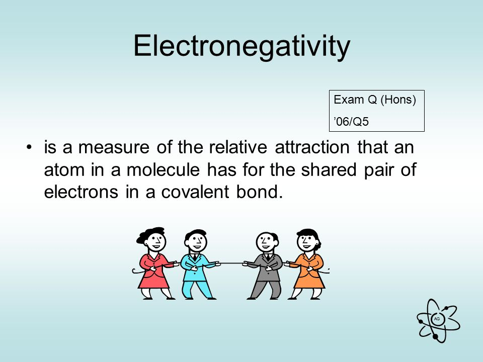 Electronegativity is a measure of the relative attraction that an atom in a molecule has for the shared pair of electrons in a covalent bond.