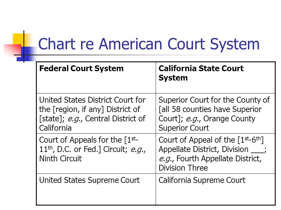 judicial system of california California requires a reporter take the dictation of court proceedings, in other states automatic recording systems have replaced them dictation is taken on a steno machine, which saves the information on a hard drive.