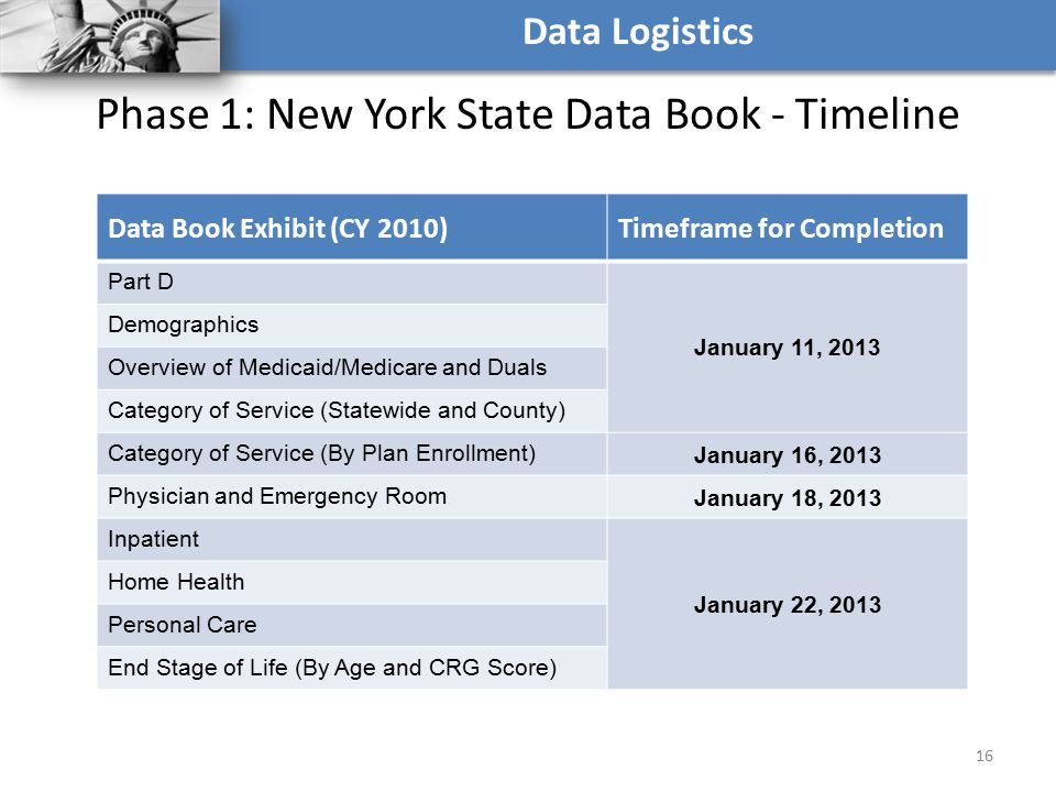 Phase 1: New York State Data Book - Timeline