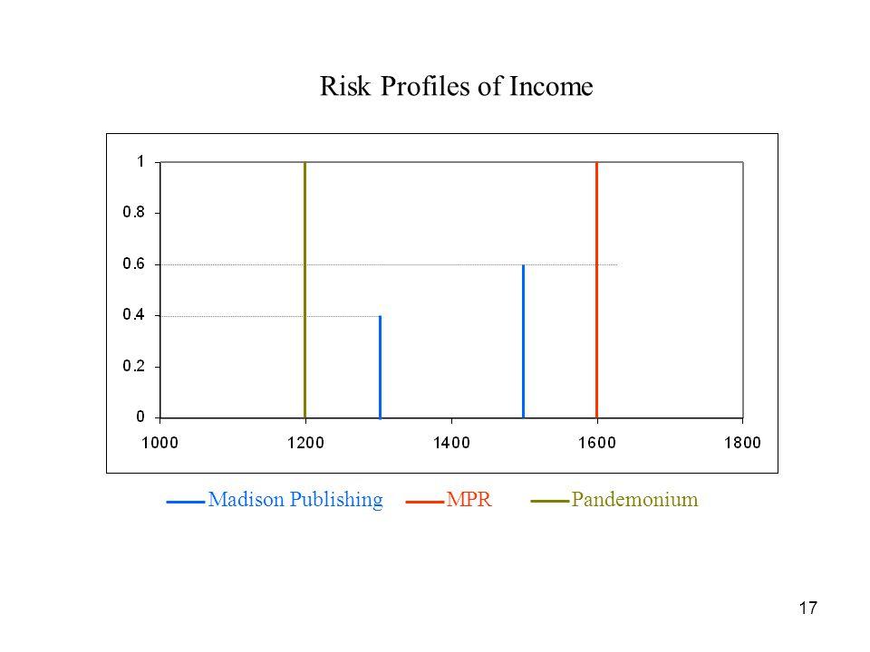 Risk Profiles of Income