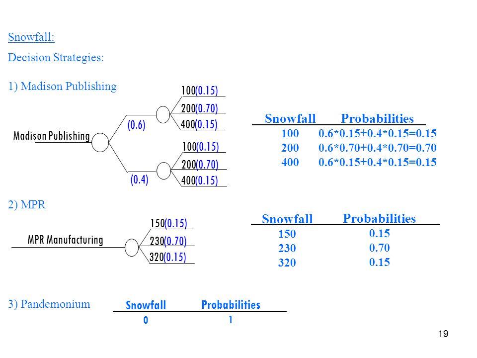 Madison Publishing 100 (0.15) (0.6) 200 (0.70) 400 (0.4) Snowfall