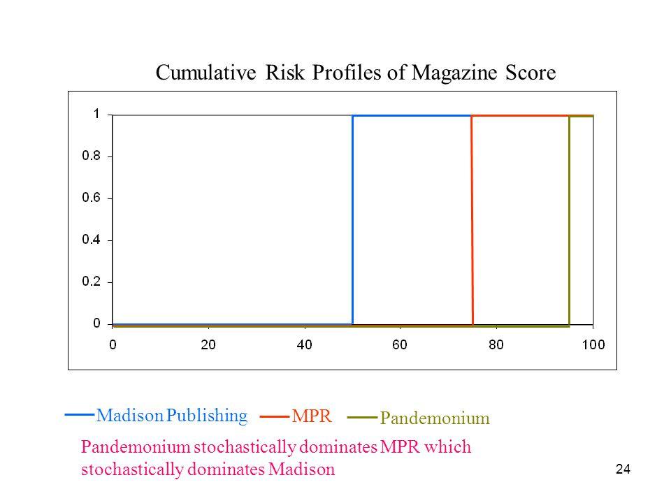 Cumulative Risk Profiles of Magazine Score