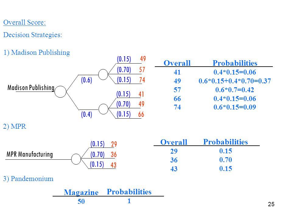Overall Probabilities Overall Probabilities Magazine Probabilities
