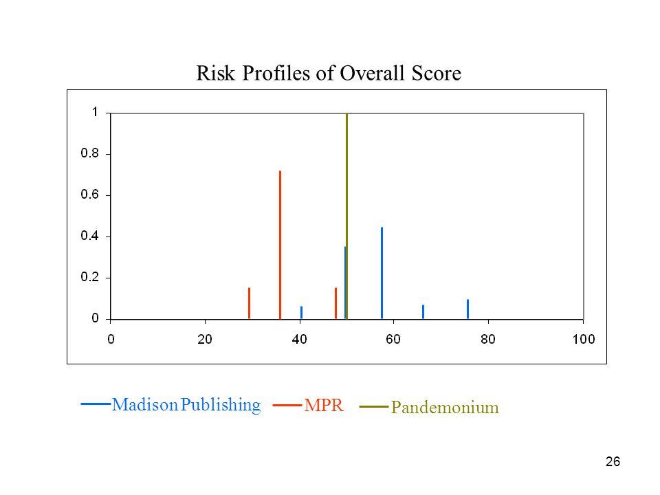 Risk Profiles of Overall Score