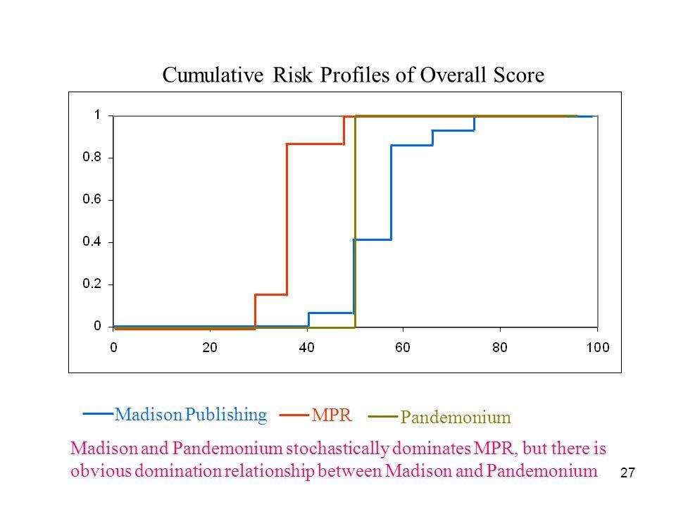 Cumulative Risk Profiles of Overall Score