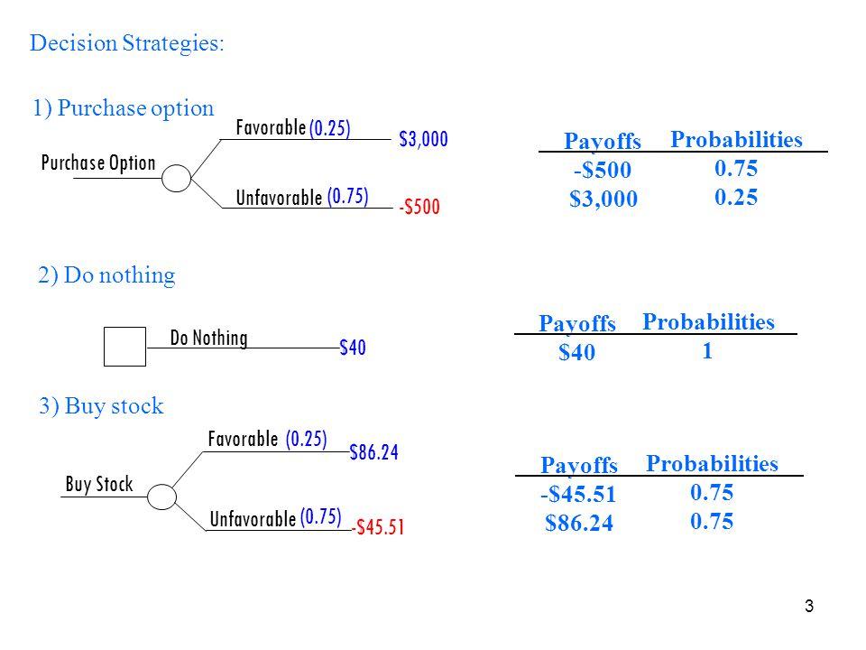 Decision Strategies: 1) Purchase option. Favorable. Unfavorable. $3,000. -$500. (0.25) (0.75)