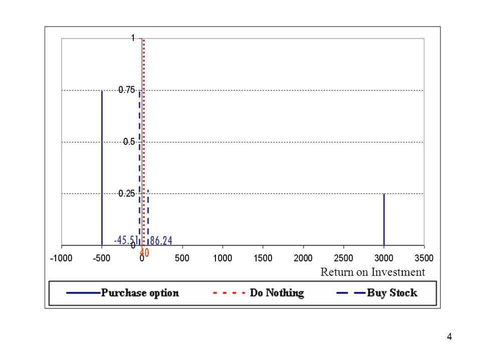 40 -45.51 86.24 Return on Investment
