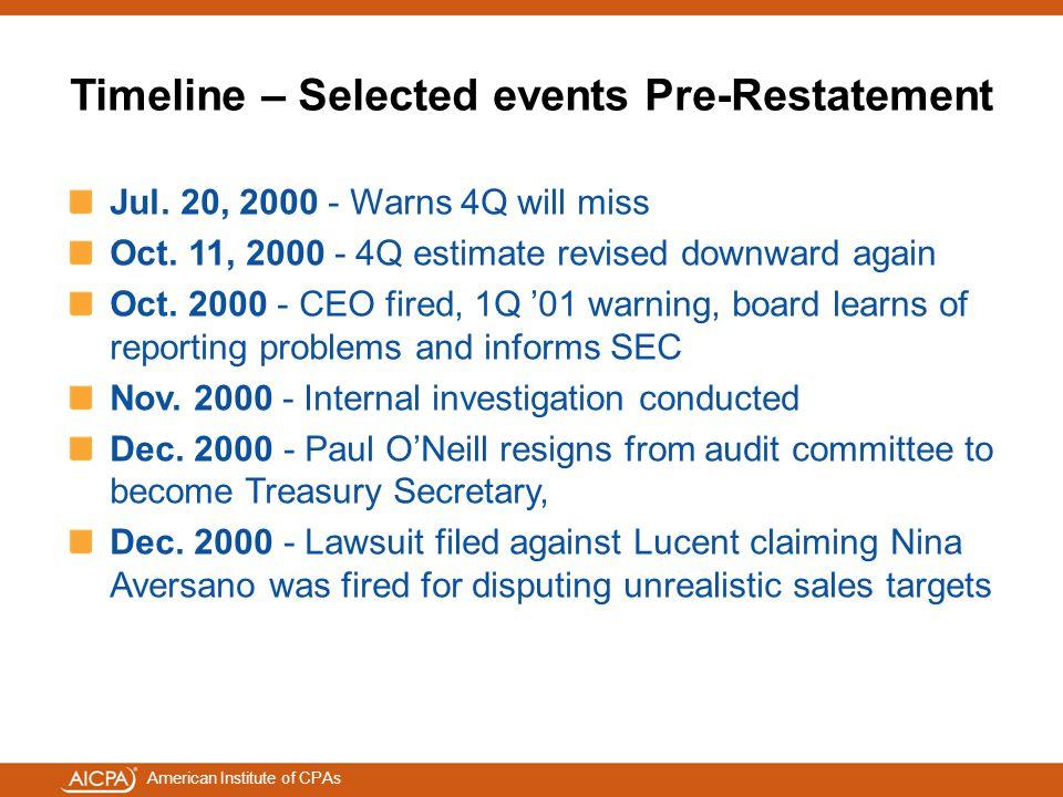Timeline – Selected events Pre-Restatement