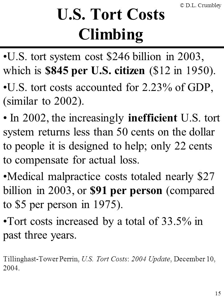 U.S. Tort Costs Climbing U.S. tort system cost $246 billion in 2003, which is $845 per U.S. citizen ($12 in 1950).