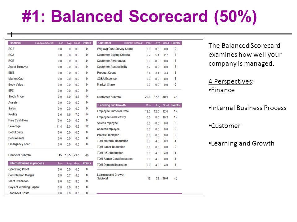 #1: Balanced Scorecard (50%)