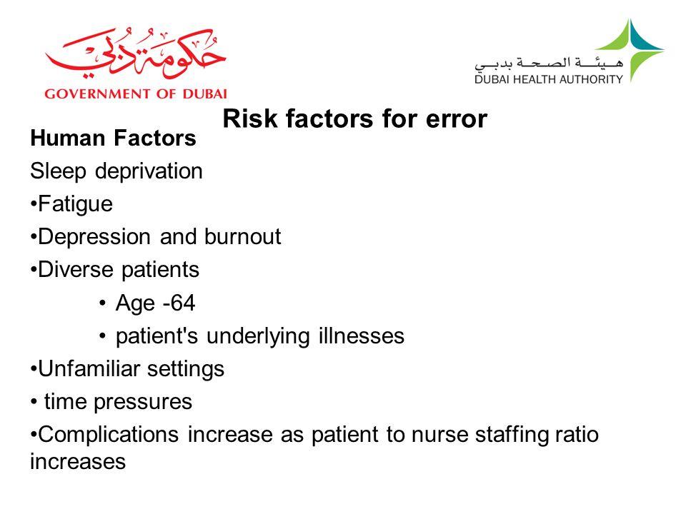 Risk factors for error Human Factors Sleep deprivation Fatigue