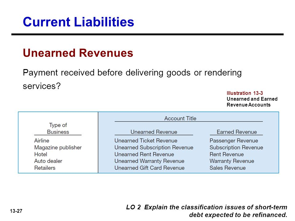 Current Liabilities Unearned Revenues