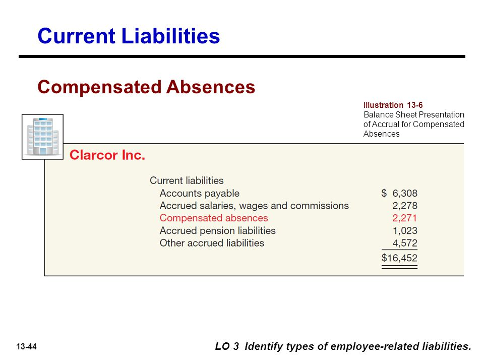 Current Liabilities Compensated Absences
