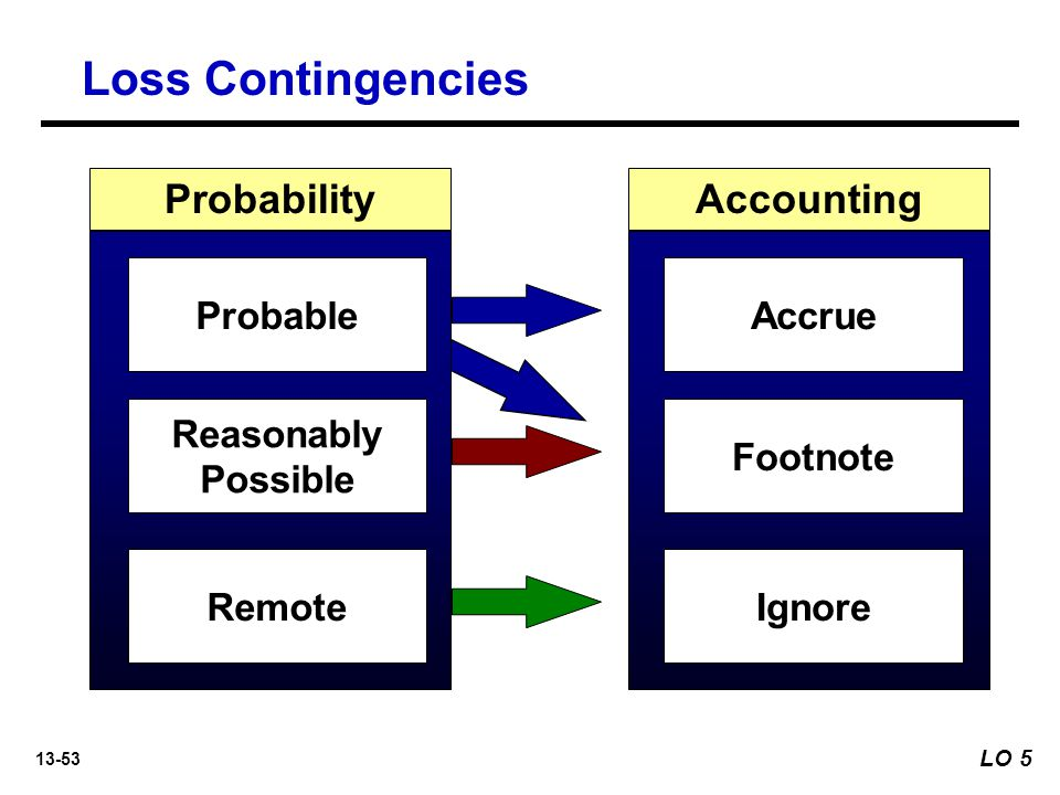 Loss Contingencies Probability Accounting Probable Accrue Reasonably
