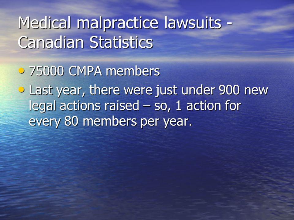 Medical malpractice lawsuits - Canadian Statistics