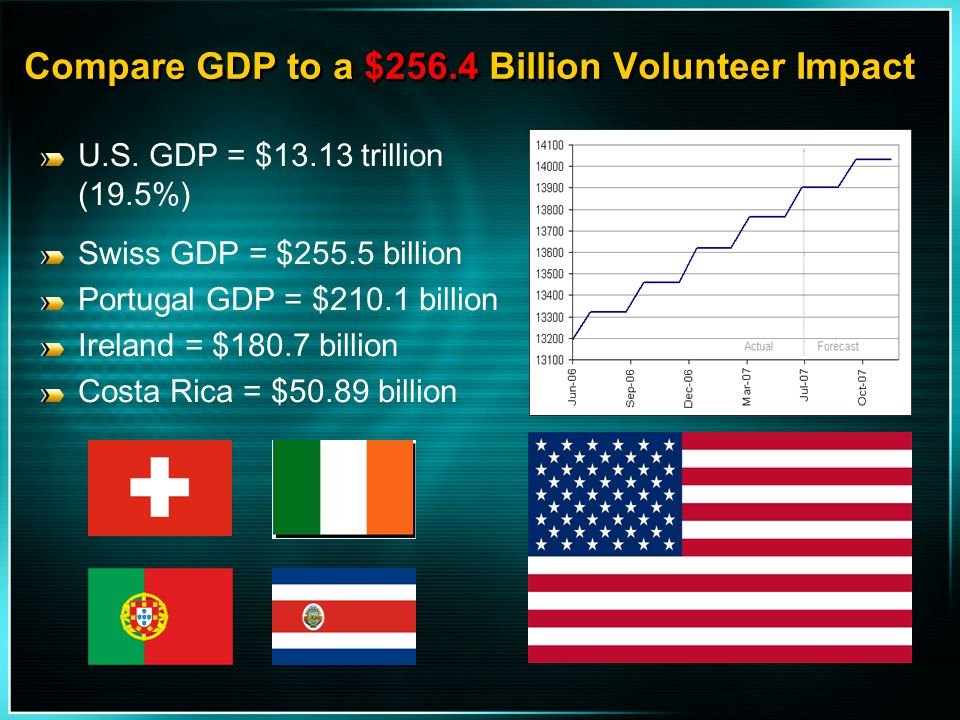 Compare GDP to a $256.4 Billion Volunteer Impact