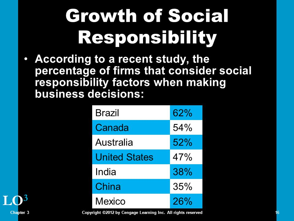 Growth of Social Responsibility