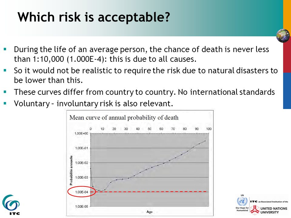Which risk is acceptable