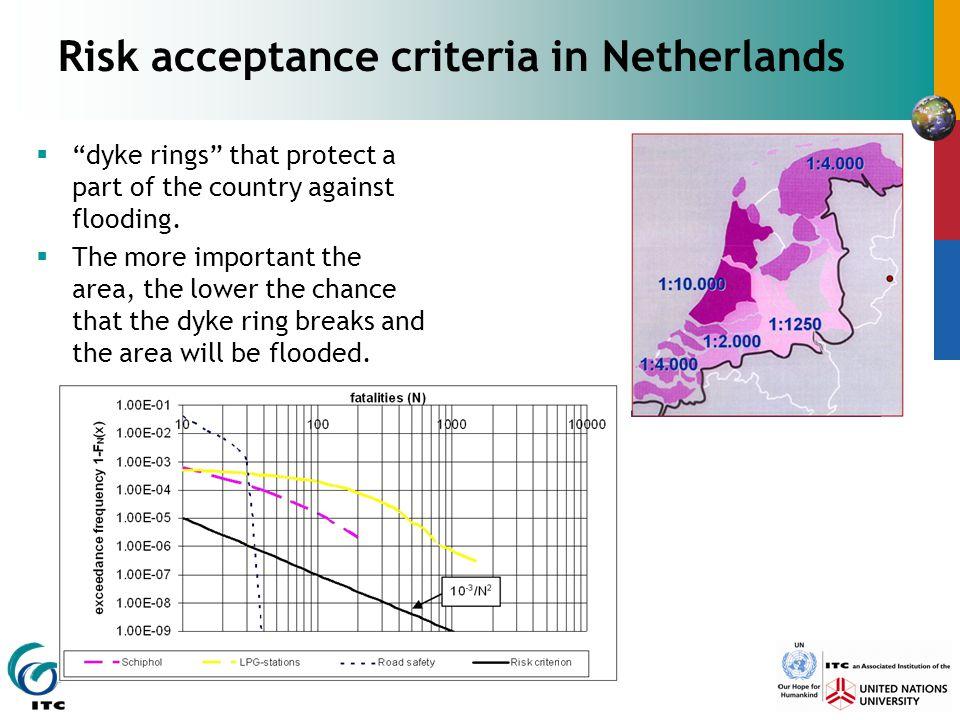 Risk acceptance criteria in Netherlands