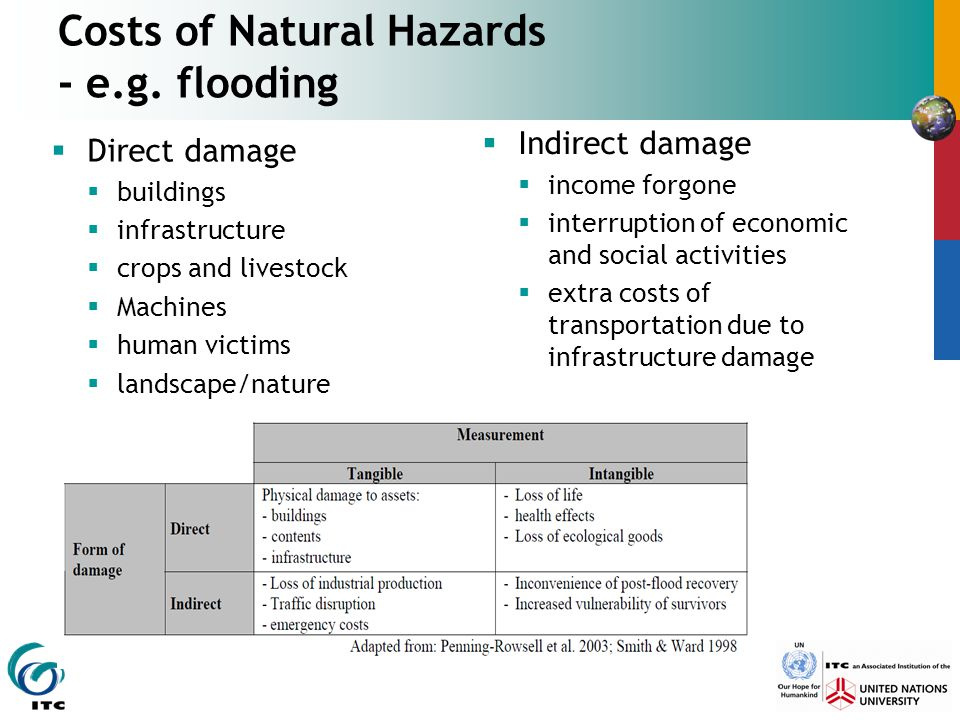 Costs of Natural Hazards - e.g. flooding