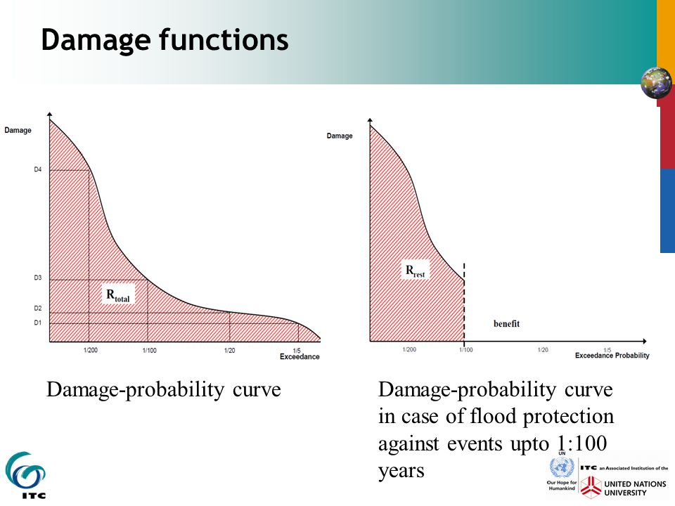 Damage functions Damage-probability curve Damage-probability curve