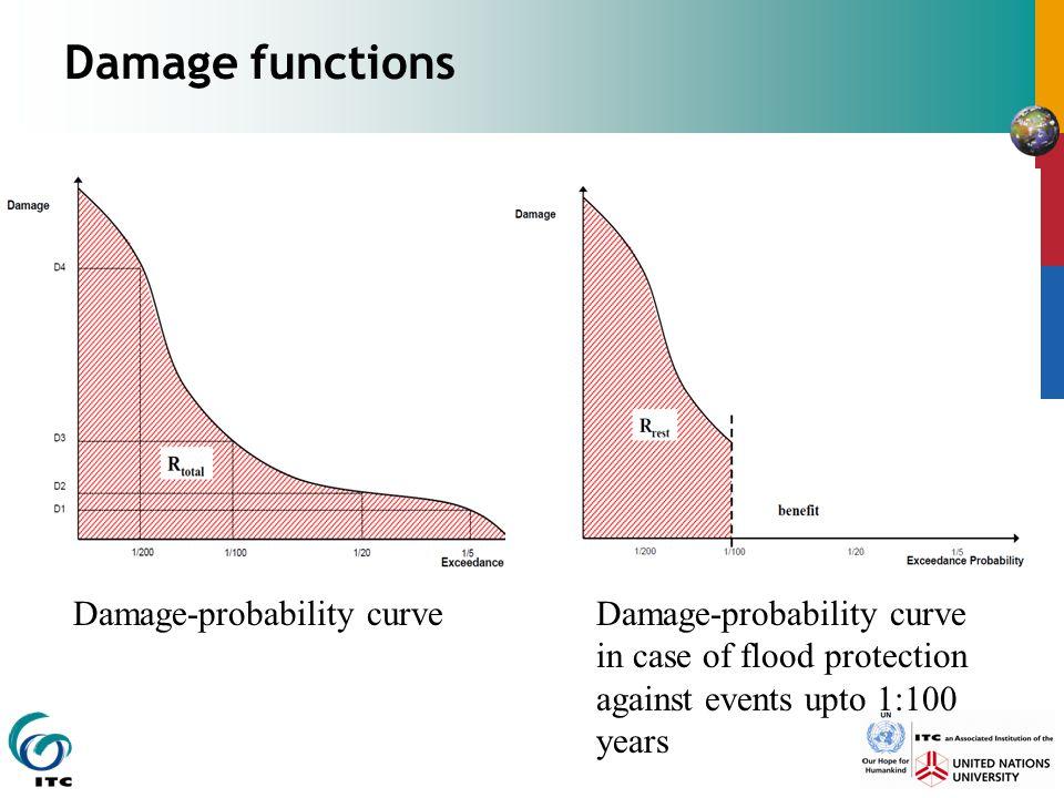 Damage functions Damage-probability curve Damage-probability curve