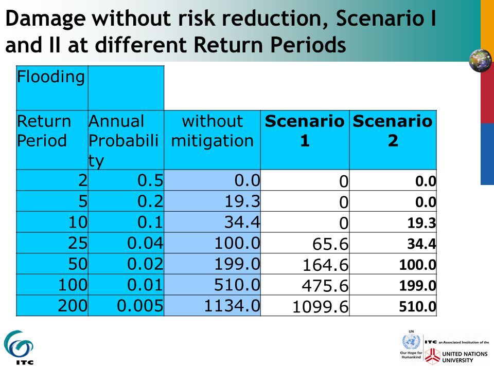 Damage without risk reduction, Scenario I and II at different Return Periods