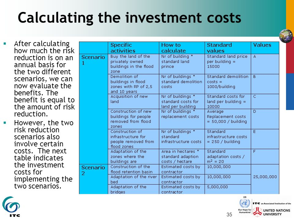 Calculating the investment costs