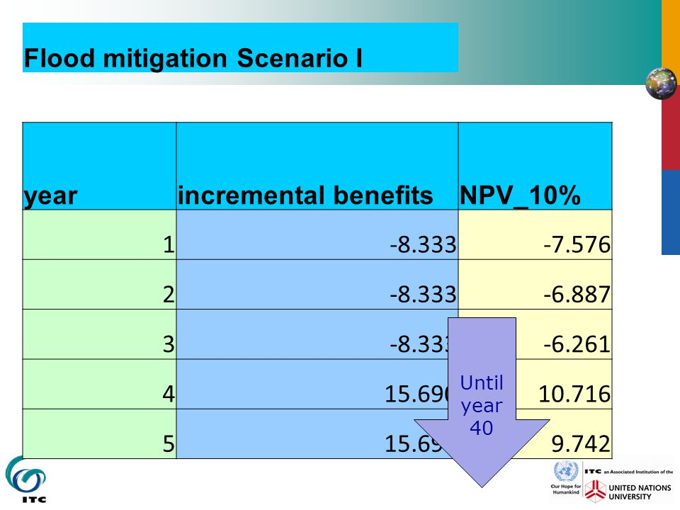 Flood mitigation Scenario I