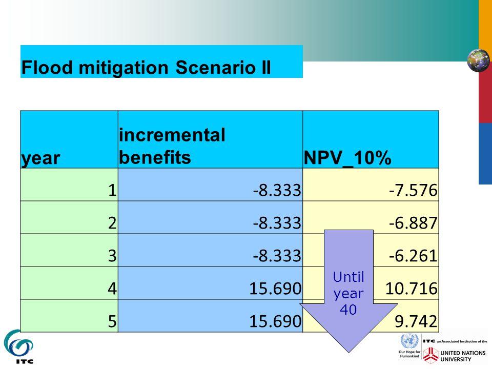 Flood mitigation Scenario II