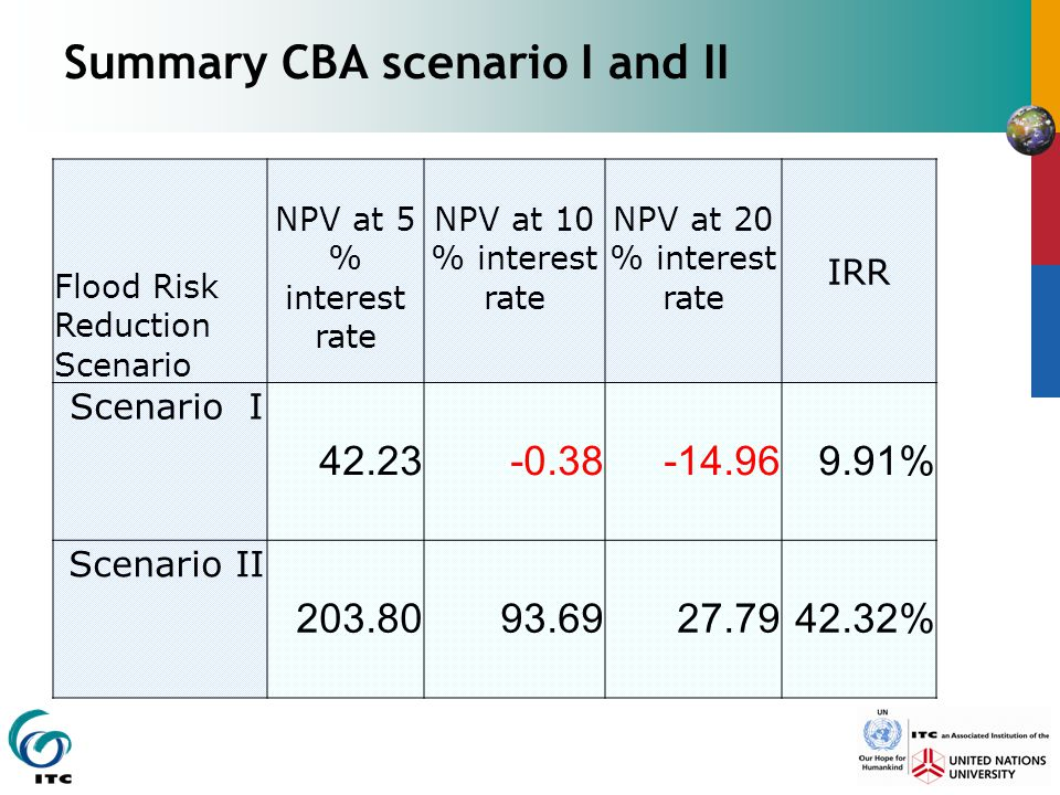 Summary CBA scenario I and II