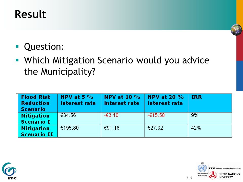 Result Question: Which Mitigation Scenario would you advice the Municipality