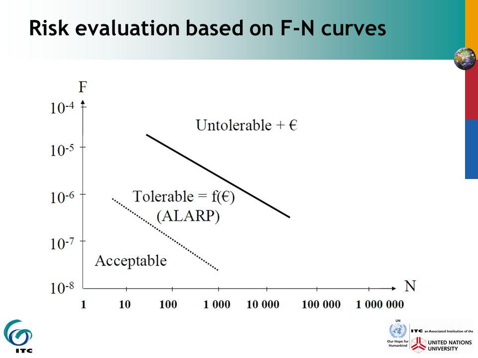 Risk evaluation based on F-N curves