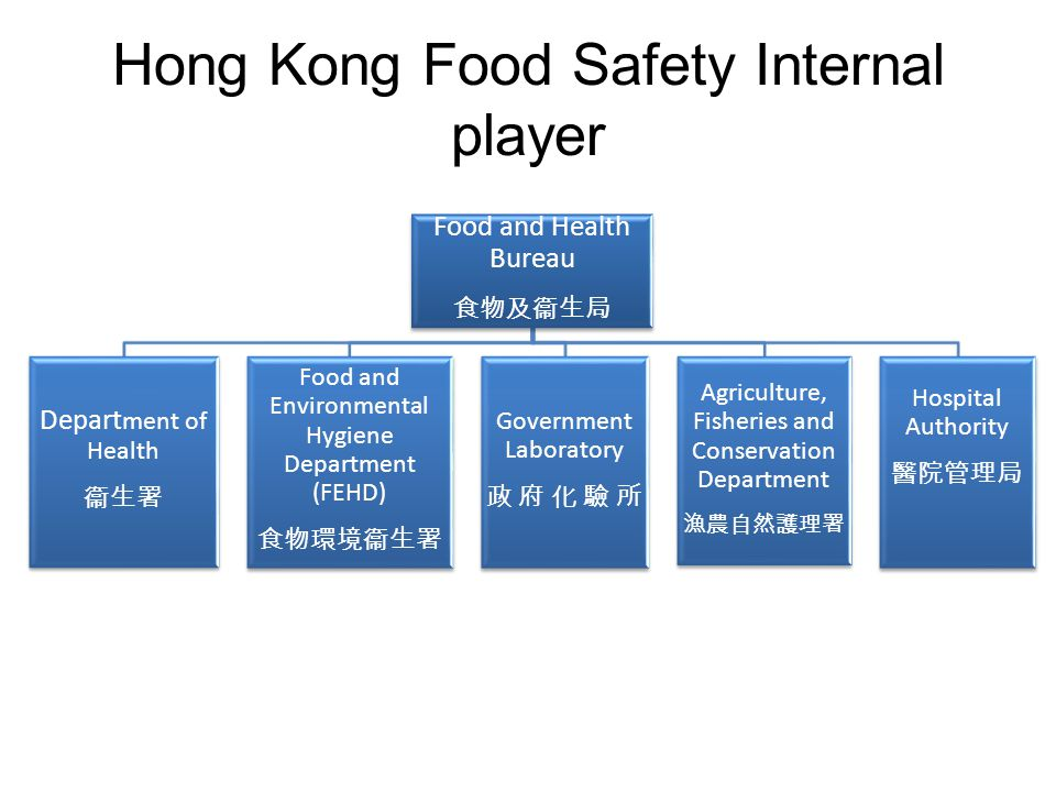 Hong Kong Food Safety Internal player