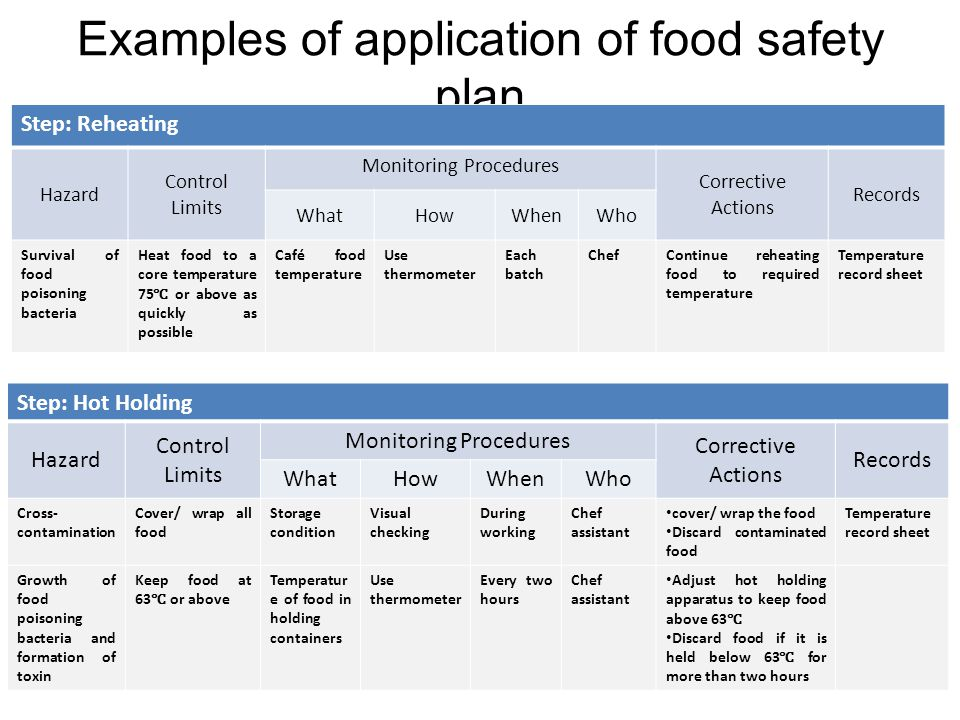 Examples of application of food safety plan