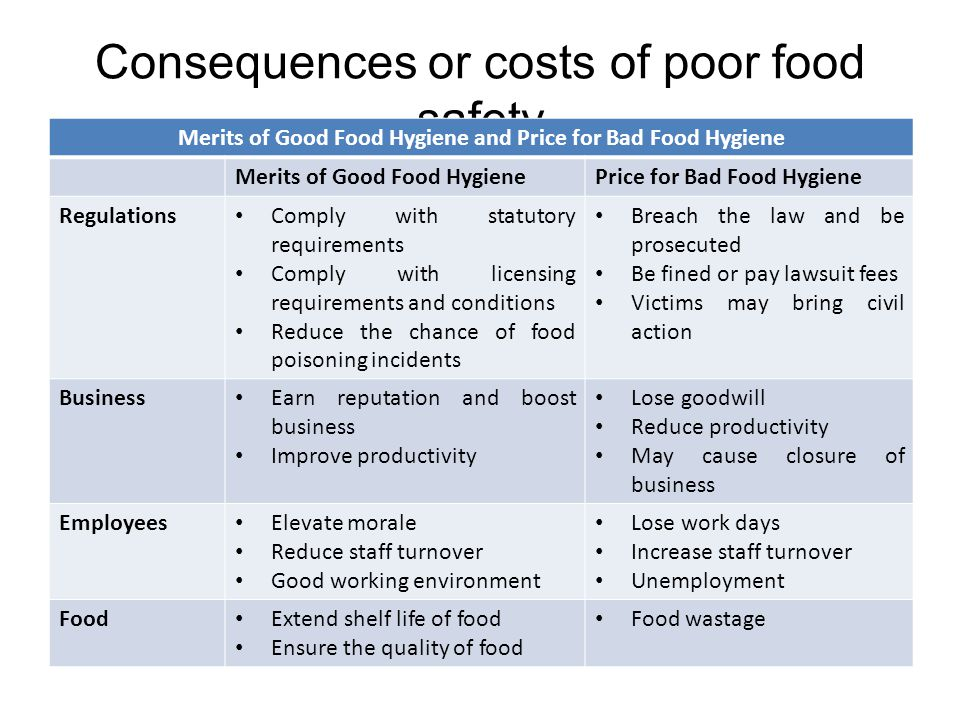 Consequences or costs of poor food safety