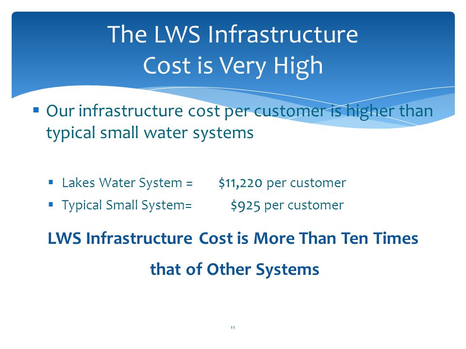 The LWS Infrastructure Cost is Very High