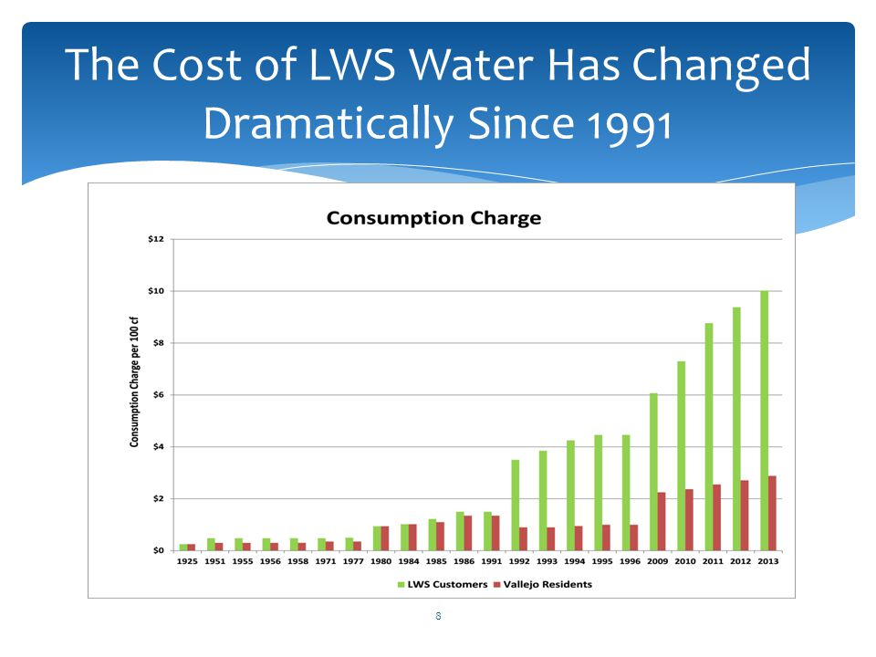 The Cost of LWS Water Has Changed Dramatically Since 1991