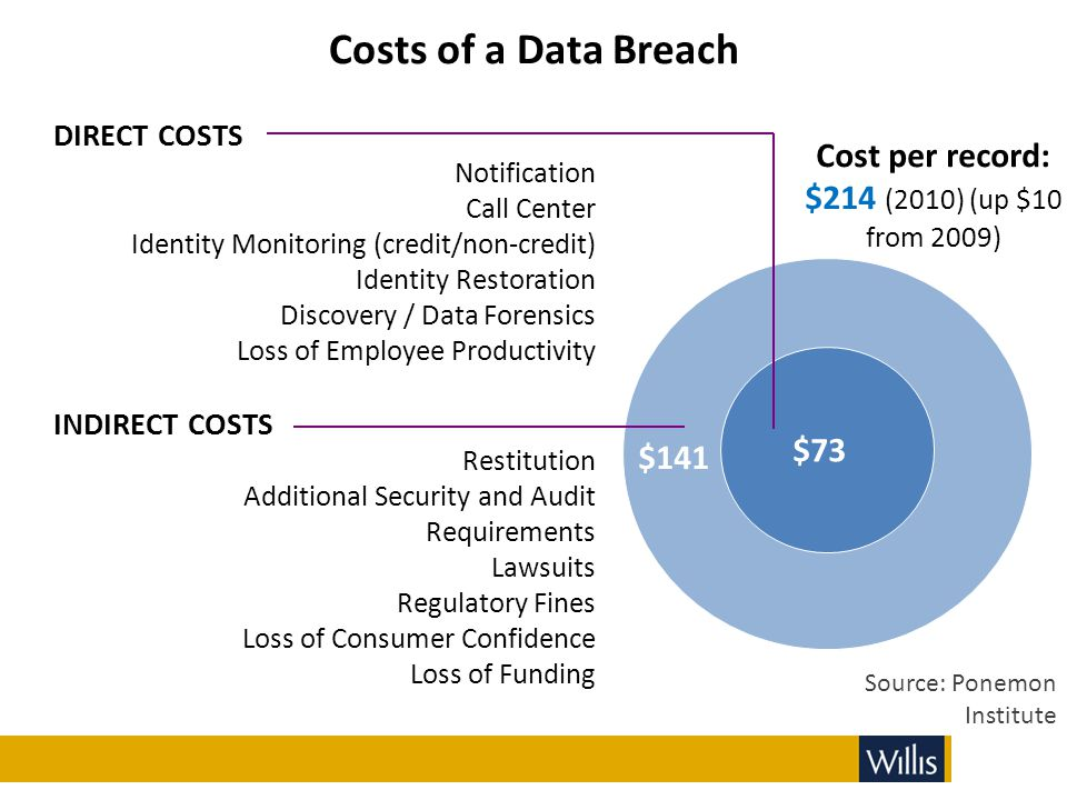 Costs of a Data Breach Cost per record: $214 (2010) (up $10 from 2009)