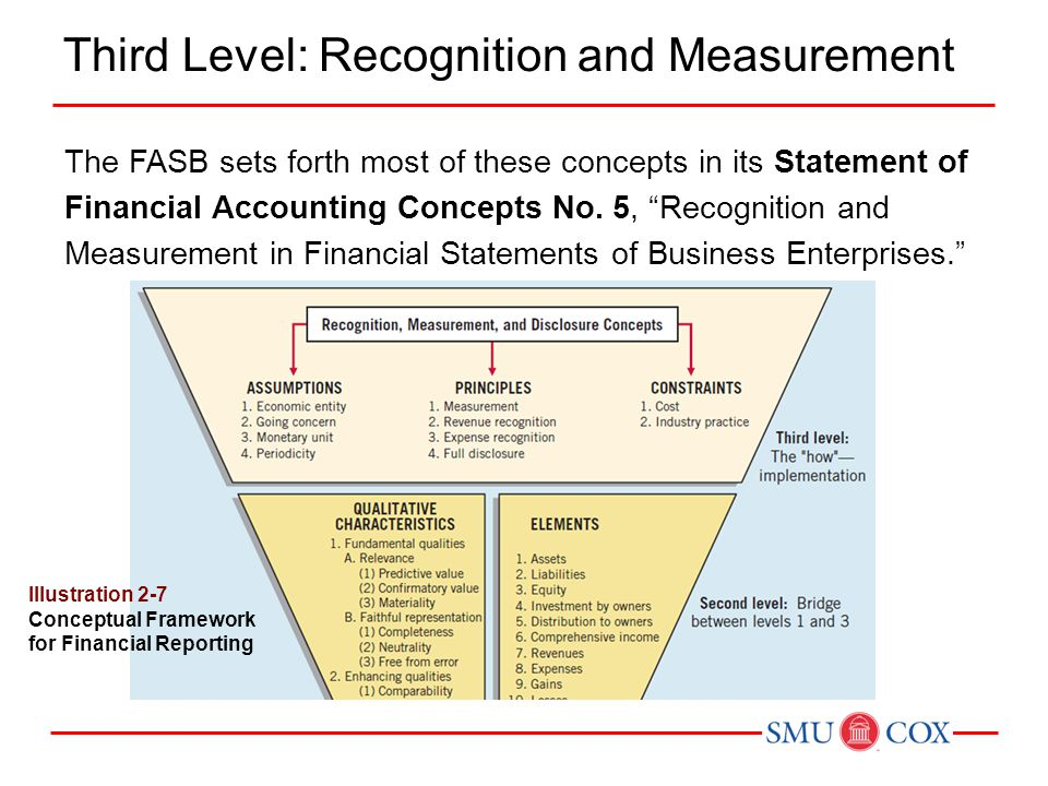 Third Level: Recognition and Measurement