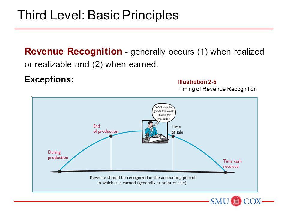 Third Level: Basic Principles