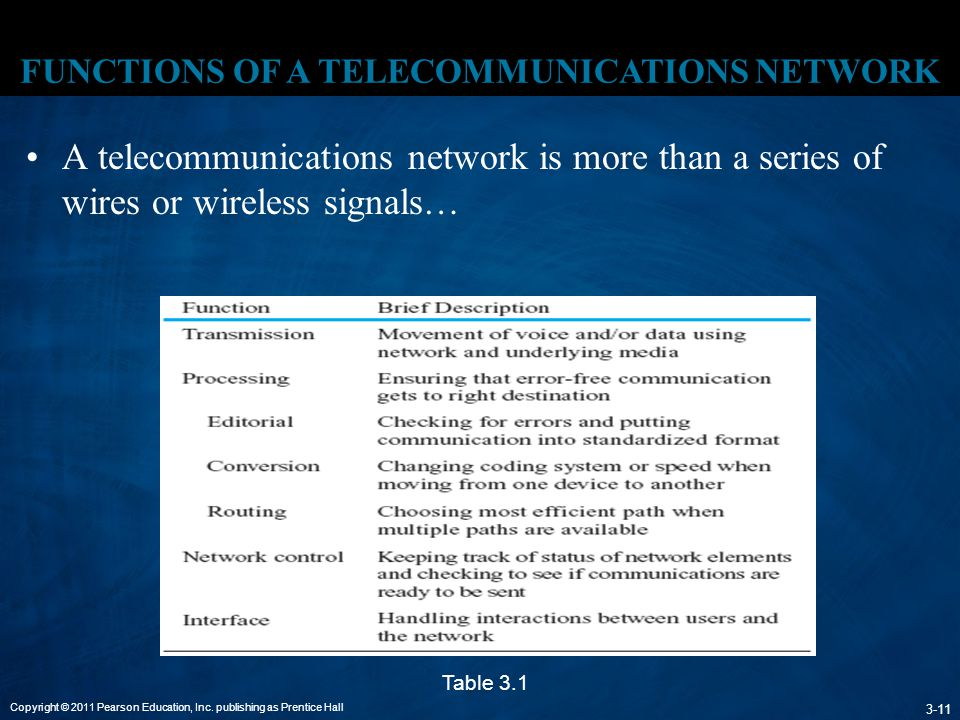 FUNCTIONS OF A TELECOMMUNICATIONS NETWORK