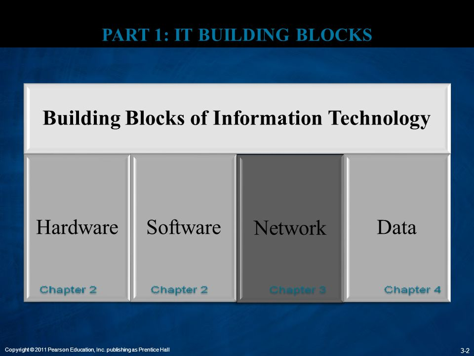 PART 1: IT BUILDING BLOCKS