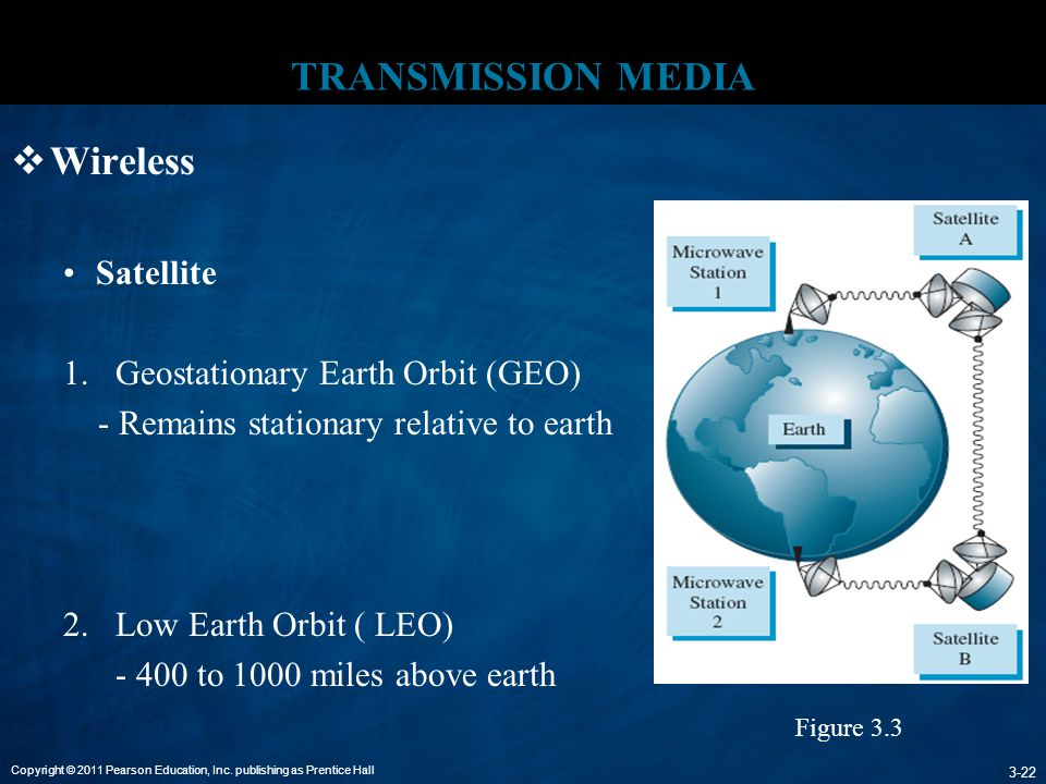 TRANSMISSION MEDIA Wireless Satellite Geostationary Earth Orbit (GEO)