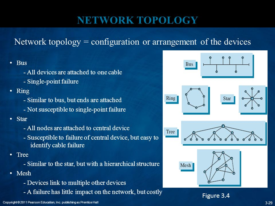 NETWORK TOPOLOGY Network topology = configuration or arrangement of the devices. Bus. - All devices are attached to one cable.