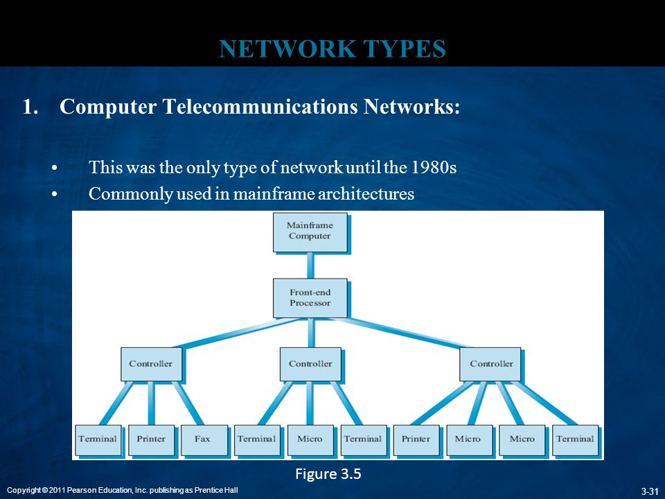NETWORK TYPES Computer Telecommunications Networks: