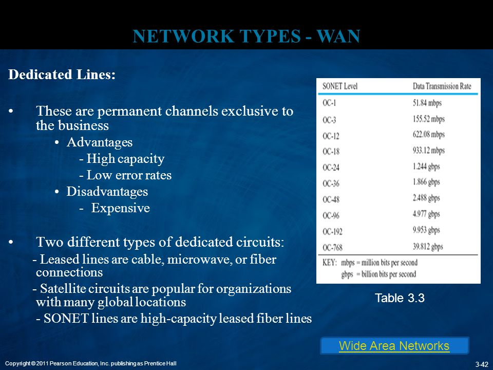NETWORK TYPES - WAN Dedicated Lines: